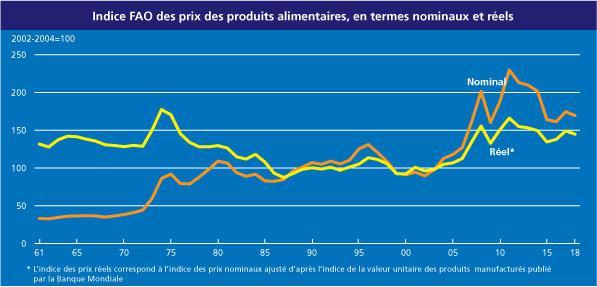 Les prix des denrées agricoles ont flambé en 2008 et en 2011, aggravant directement la faim dans le monde.