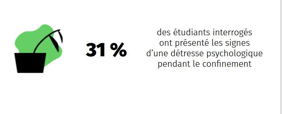 L'isolement et l'interruption de la vie de campus pèse fortement sur la santé mentale des étudiants, selon l'enquête de l'Observatoire de la vie étudiante.